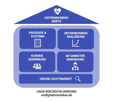 Digitalisierungshaus-Website